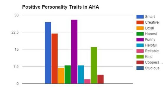 Histogram and Pie Chart - Positive Personality Traits in